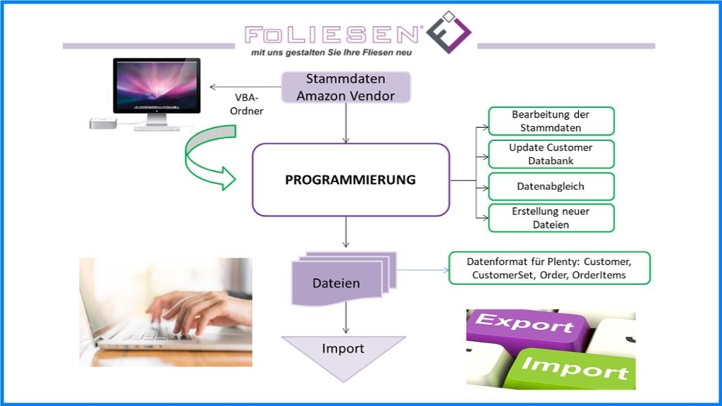 Software partnervermittlung
